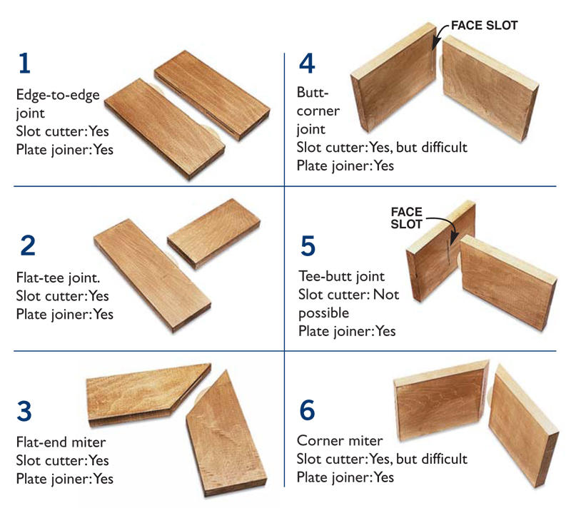 Types of Biscuit Joints